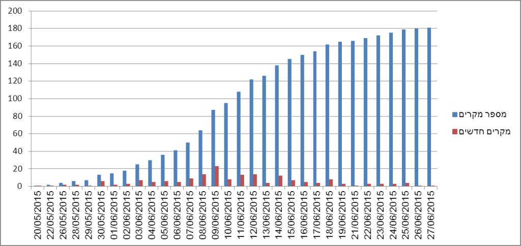 מספר מקרים לאורך זמן - מרס בדרום קוריאה